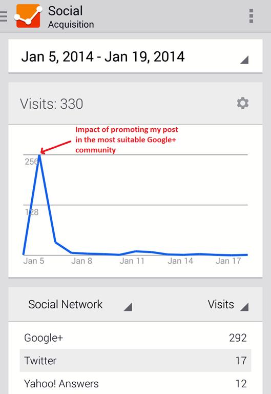 google+ traffic image