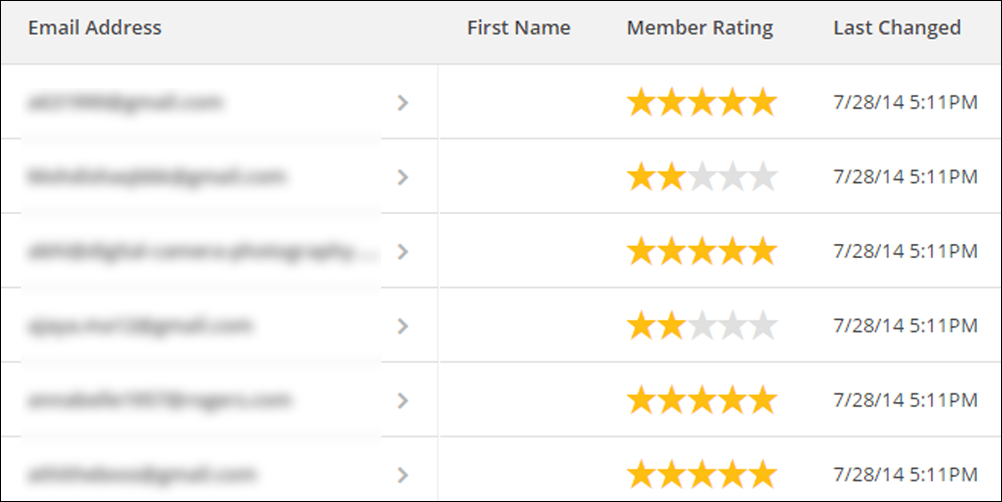 mailchimp subscriber ratings