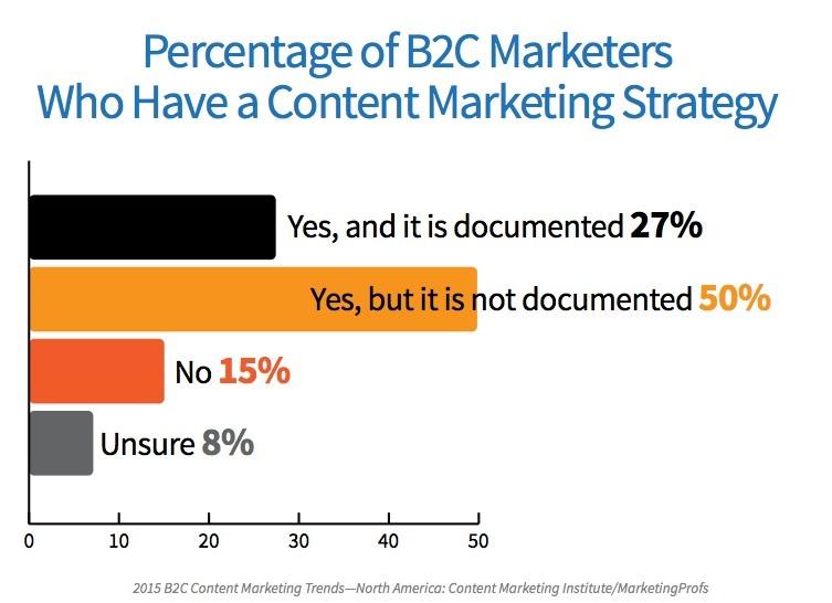 b2c marketers who use marketing strategy