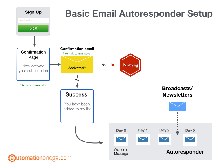 business process re-engineering - email marketing